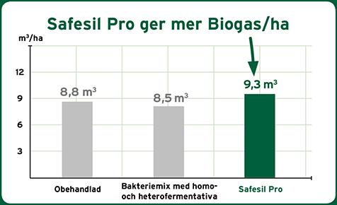 safesil-mer-biogas